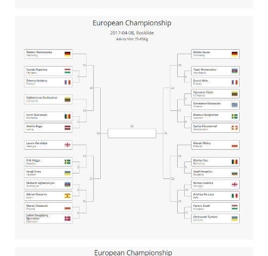 European Championship, Danemark 8-9 avril 2017 - 81