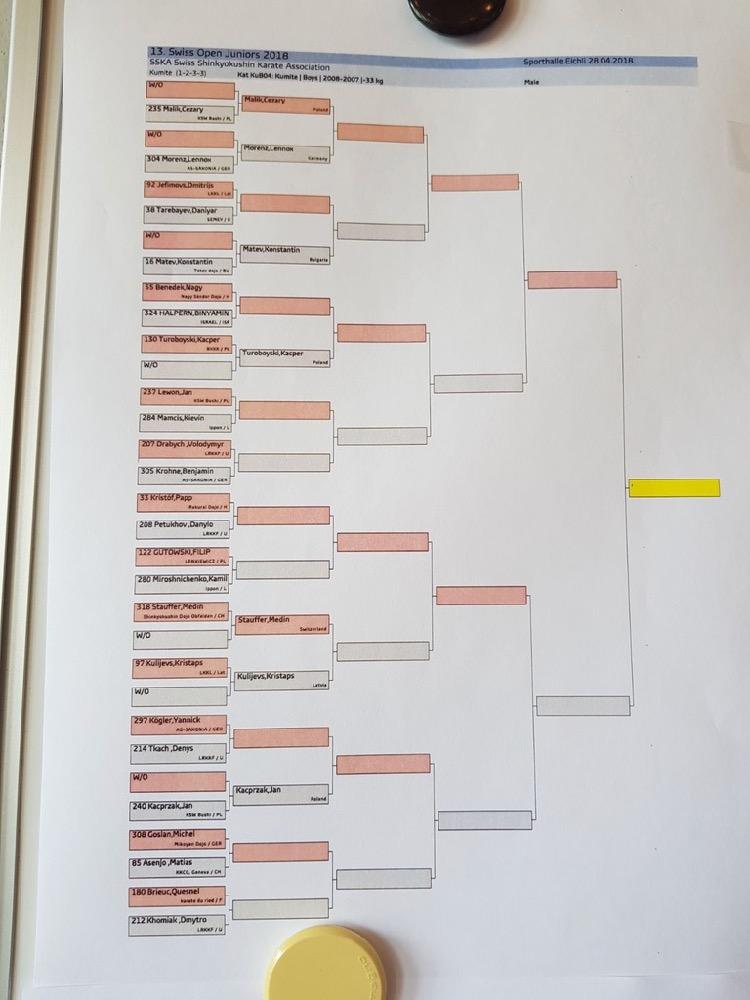 Swiss Open Junior, 28 avril 2018 - 4